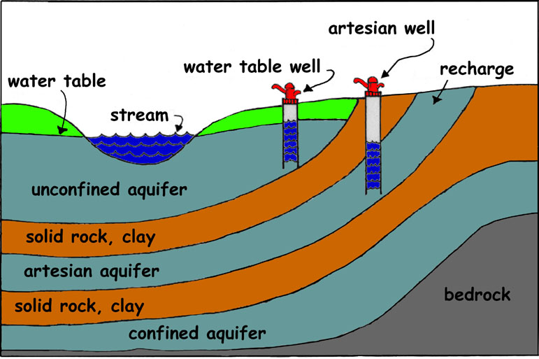 water table diagram - group picture, image by tag - keywordpictures ...